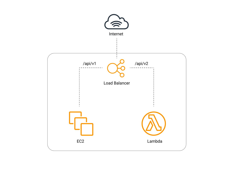 Hybrid Load Balancing traffic between EC2 and Lambda functions